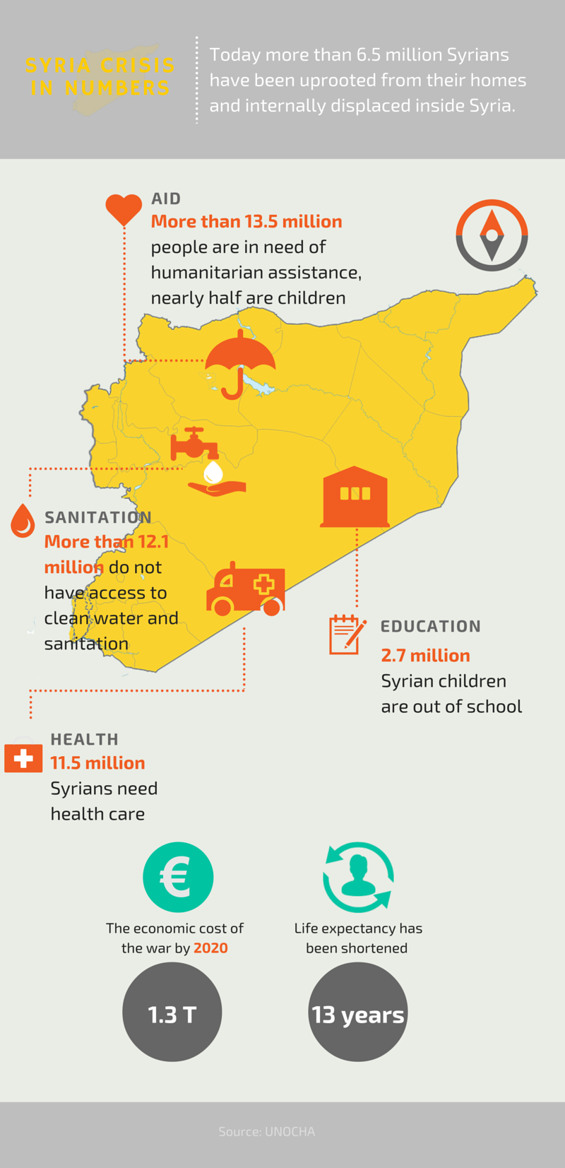 Today more than 6.5 million Syrians have been uprooted from their homes and internally displaced inside Syria. This infographic, part of Caritas campaign 'Syria - Peace is possible' shows the impact of civil war in Syria.