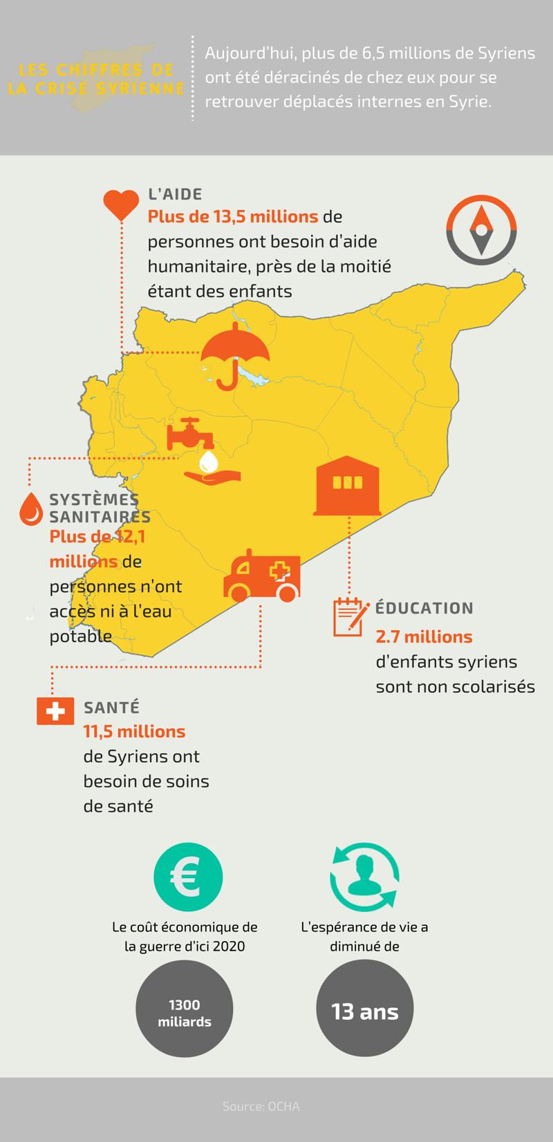 Rejoignez Caritas pour redonner paix, dignité et espoir aux Syriens